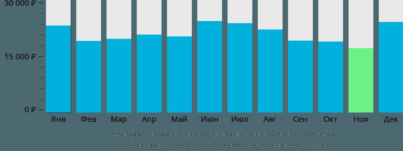 Динамика стоимости авиабилетов из Москвы в Женеву по месяцам
