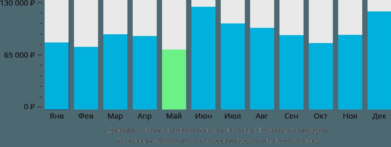 Динамика стоимости авиабилетов из Москвы в Гуаякиль по месяцам