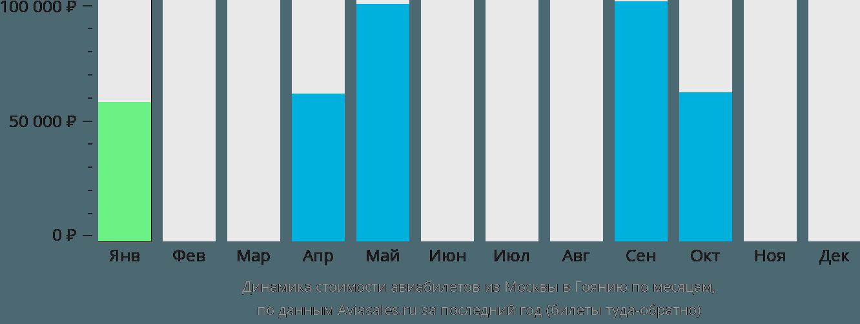 Динамика стоимости авиабилетов из Москвы в Гоянию по месяцам