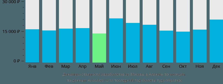 Динамика стоимости авиабилетов из Москвы в Аланию по месяцам