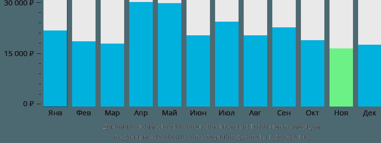 Динамика стоимости авиабилетов из Москвы в Газиантеп по месяцам