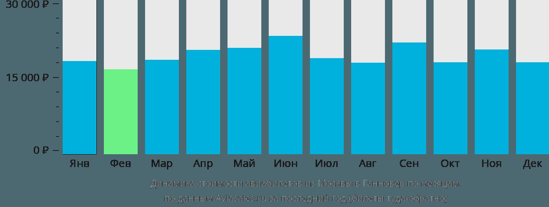 Динамика стоимости авиабилетов из Москвы в Ганновер по месяцам