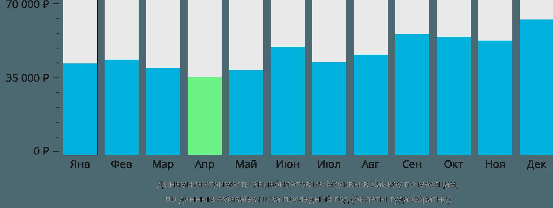 Динамика стоимости авиабилетов из Москвы в Хайкоу по месяцам