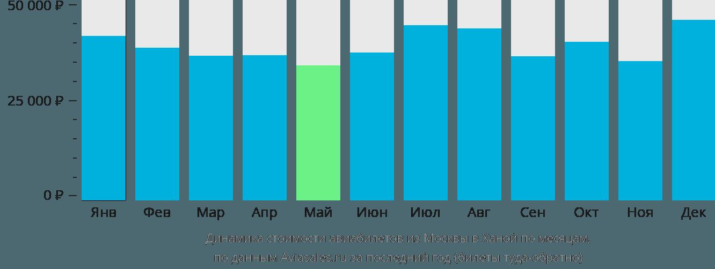 Динамика стоимости авиабилетов из Москвы в Ханой по месяцам