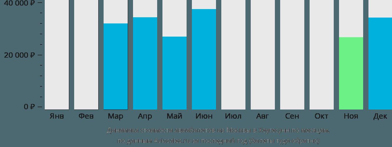 Динамика стоимости авиабилетов из Москвы в Хеугесунн по месяцам