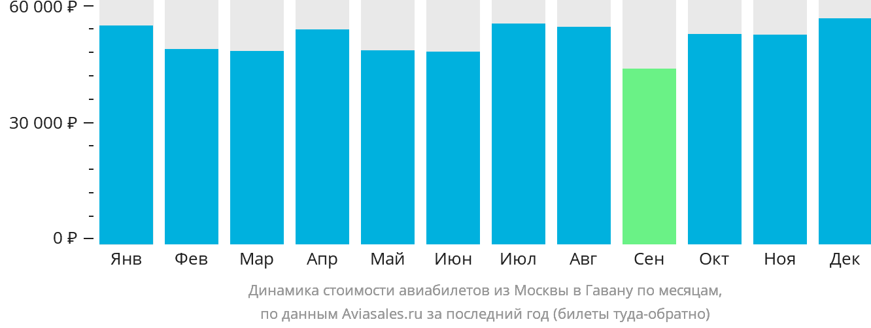 Динамика стоимости авиабилетов из Москвы в Гавану по месяцам