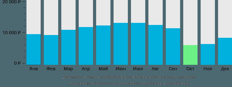 Динамика стоимости авиабилетов из Москвы в Хельсинки по месяцам