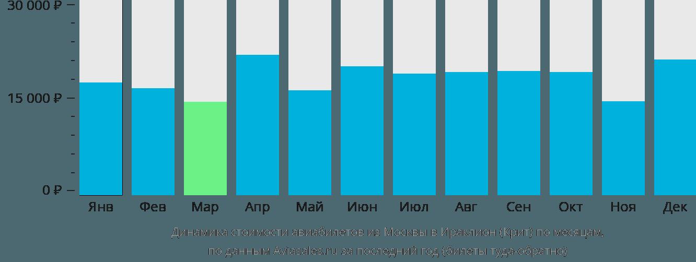 Динамика стоимости авиабилетов из Москвы в Ираклион (Крит) по месяцам