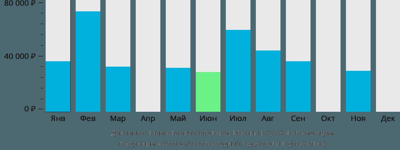 Динамика стоимости авиабилетов из Москвы в Хух-Хото по месяцам