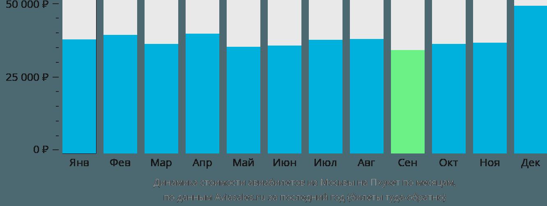 Динамика стоимости авиабилетов из Москвы на Пхукет по месяцам