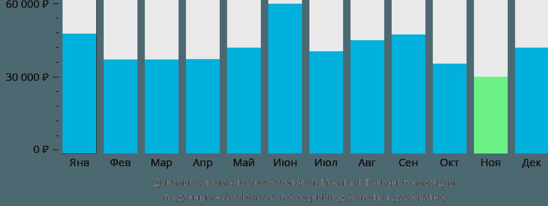 Динамика стоимости авиабилетов из Москвы в Гонконг по месяцам