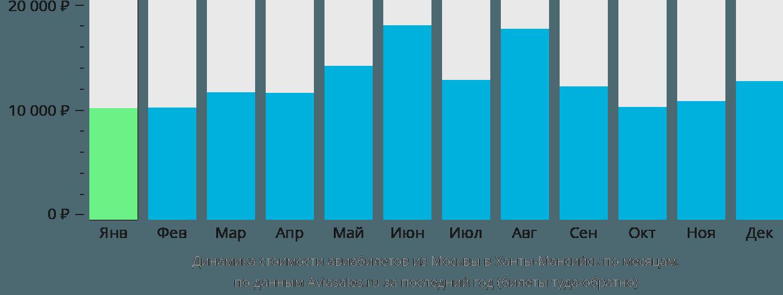 Динамика стоимости авиабилетов из Москвы в Ханты-Мансийск по месяцам