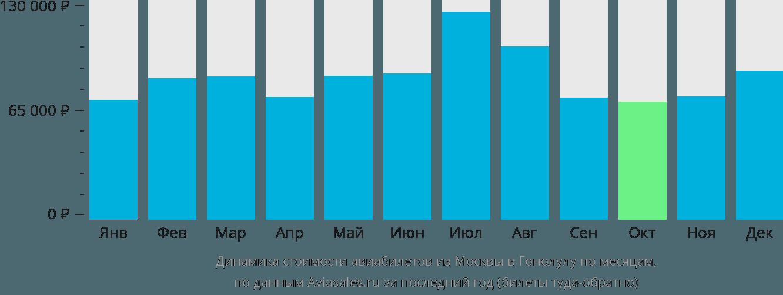Динамика стоимости авиабилетов из Москвы в Гонолулу по месяцам