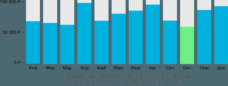 Динамика стоимости авиабилетов из Москвы в Ольгин по месяцам