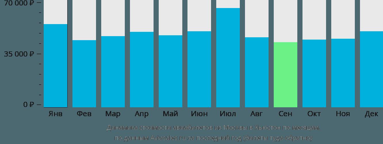 Динамика стоимости авиабилетов из Москвы в Хьюстон по месяцам