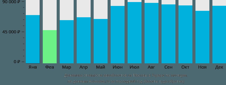 Динамика стоимости авиабилетов из Москвы в Хараре по месяцам