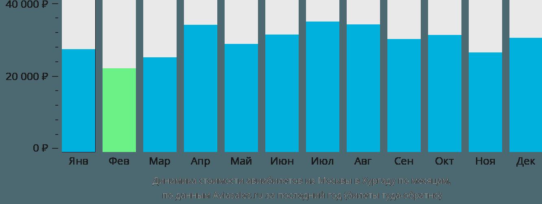 Динамика стоимости авиабилетов из Москвы в Хургаду по месяцам