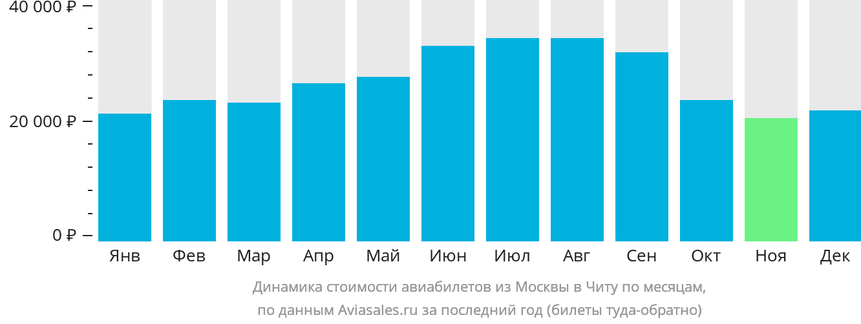 Динамика стоимости авиабилетов из Москвы в Читу по месяцам