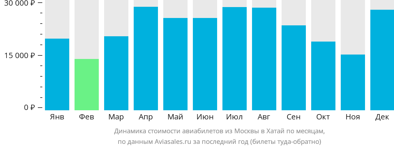 Динамика стоимости авиабилетов из Москвы в Хатай по месяцам