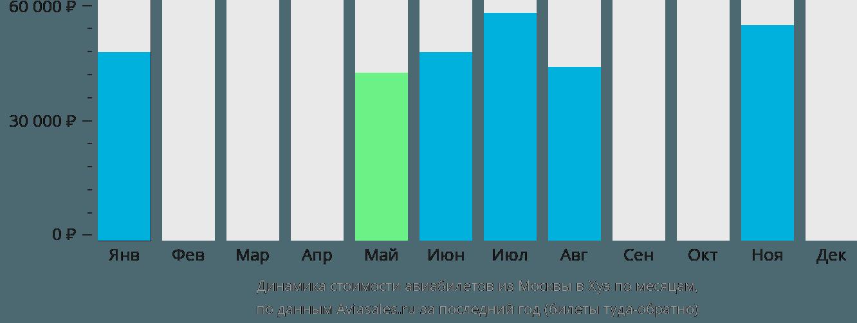 Динамика стоимости авиабилетов из Москвы в Хуэ по месяцам