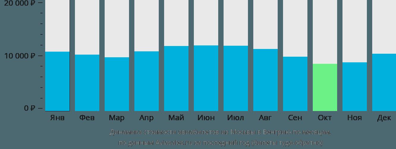 Динамика стоимости авиабилетов из Москвы в Венгрию по месяцам