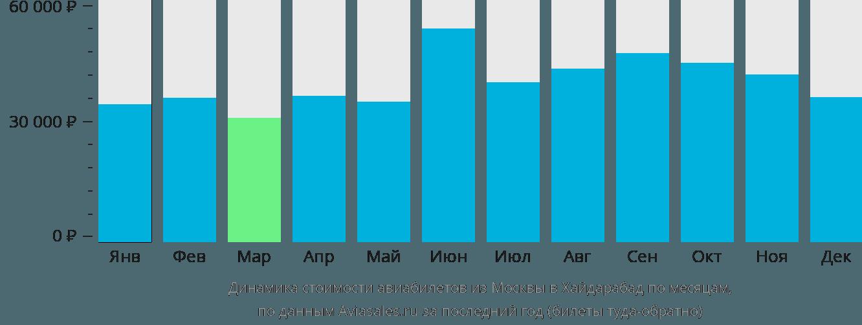 Динамика стоимости авиабилетов из Москвы в Хайдарабад по месяцам