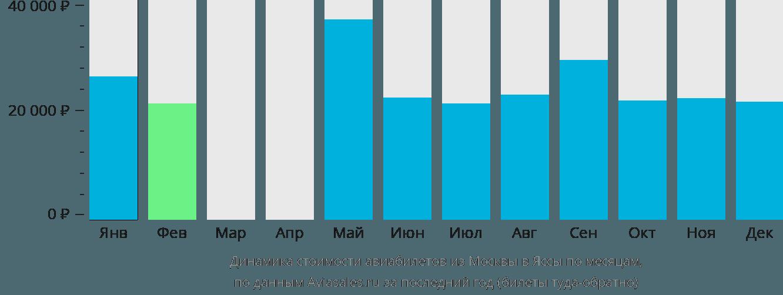 Динамика стоимости авиабилетов из Москвы в Яссы по месяцам