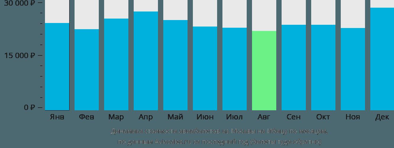 Динамика стоимости авиабилетов из Москвы на Ибицу по месяцам