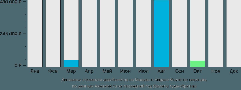 Динамика стоимости авиабилетов из Москвы в Айдахо-Фоллс по месяцам