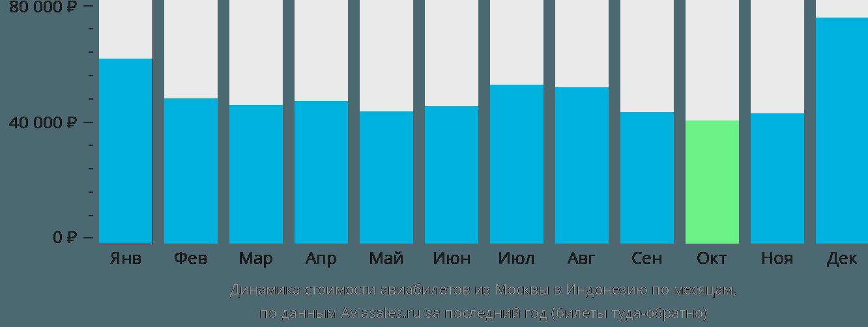 Динамика стоимости авиабилетов из Москвы в Индонезию по месяцам