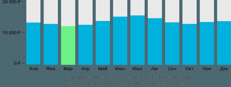 Динамика стоимости авиабилетов из Москвы в Киев по месяцам