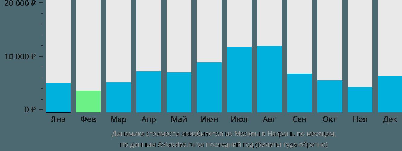 Динамика стоимости авиабилетов из Москвы в Назрань по месяцам