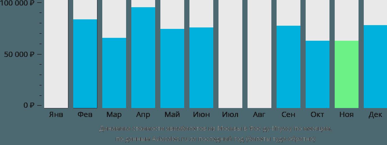 Динамика стоимости авиабилетов из Москвы в Фос-ду-Игуасу по месяцам