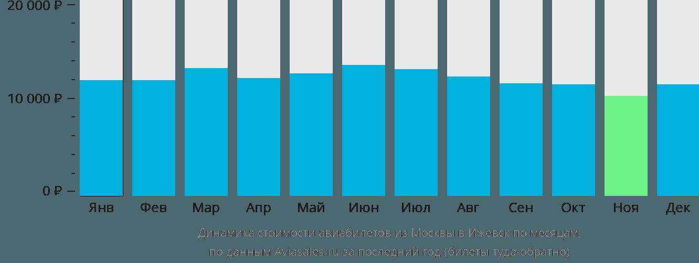 Динамика стоимости авиабилетов из Москвы в Ижевск по месяцам