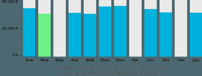 Динамика стоимости авиабилетов из Москвы в Тикси по месяцам