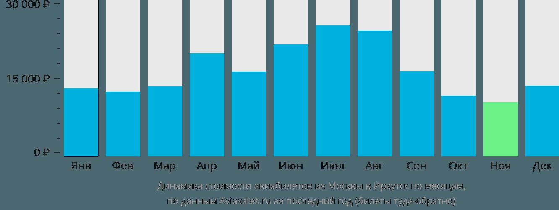 Динамика стоимости авиабилетов из Москвы в Иркутск по месяцам