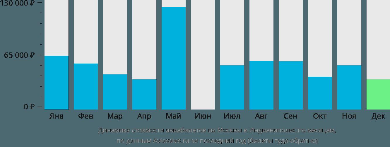 Динамика стоимости авиабилетов из Москвы в Индианаполис по месяцам