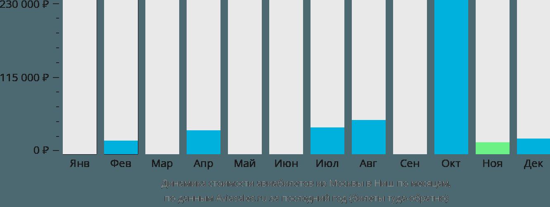 Динамика стоимости авиабилетов из Москвы в Ниш по месяцам