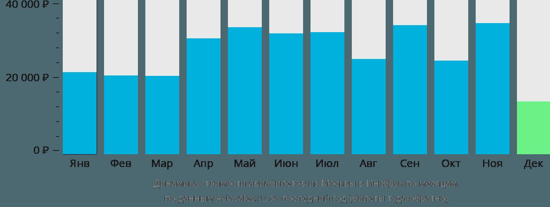 Динамика стоимости авиабилетов из Москвы в Инсбрук по месяцам