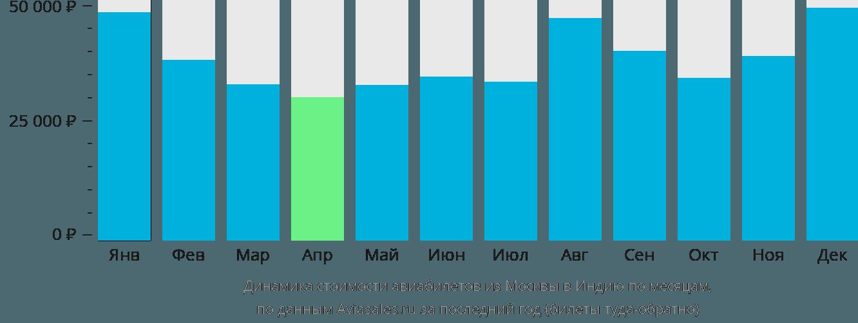Динамика стоимости авиабилетов из Москвы в Индию по месяцам