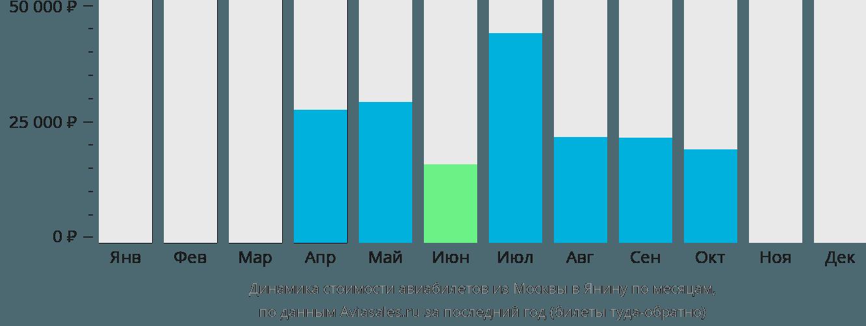 Динамика стоимости авиабилетов из Москвы в Янину по месяцам