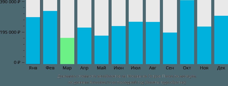 Динамика стоимости авиабилетов из Москвы на Остров Пасхи по месяцам