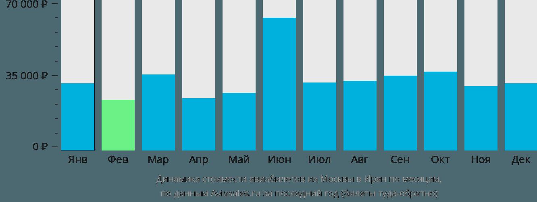 Динамика стоимости авиабилетов из Москвы в Иран по месяцам