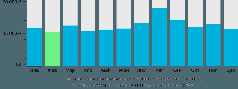 Динамика стоимости авиабилетов из Москвы в Исламабад по месяцам