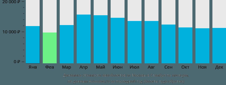 Динамика стоимости авиабилетов из Москвы в Стамбул по месяцам