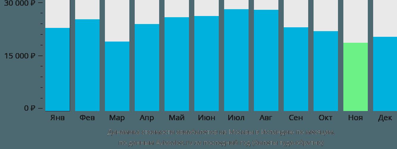 Динамика стоимости авиабилетов из Москвы в Исландию по месяцам