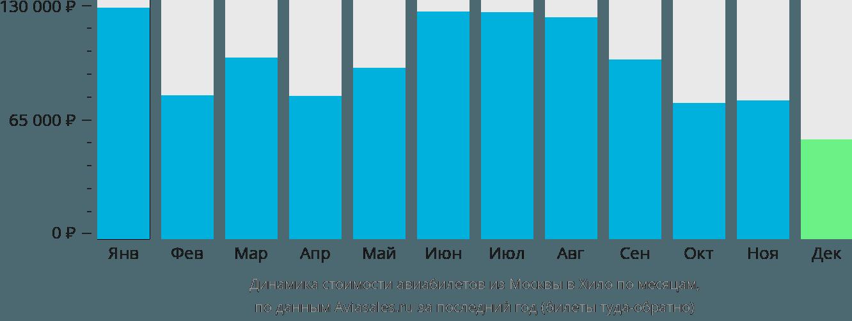 Динамика стоимости авиабилетов из Москвы в Хило по месяцам