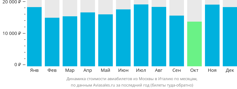 Динамика стоимости авиабилетов из Москвы в Италию по месяцам