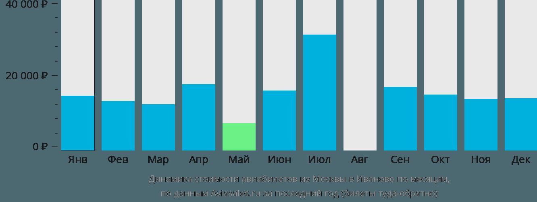Динамика стоимости авиабилетов из Москвы в Иваново по месяцам