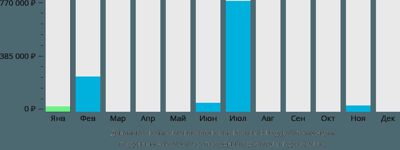 Динамика стоимости авиабилетов из Москвы в Мадурай по месяцам